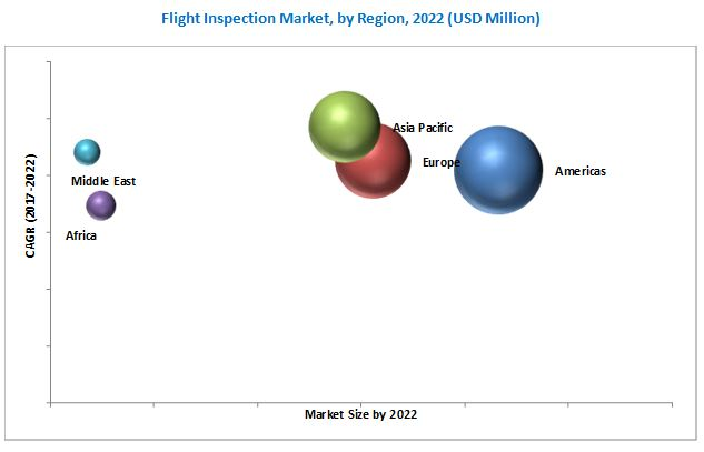 Flight Inspection (FI) Market