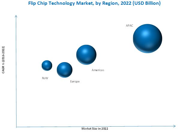 Flip Chip Technology Market
