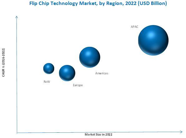 Flip Chip Technology Market