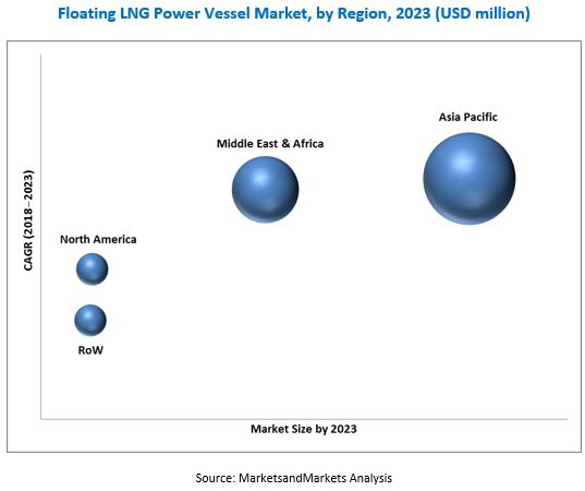 Floating LNG Power Vessel Market