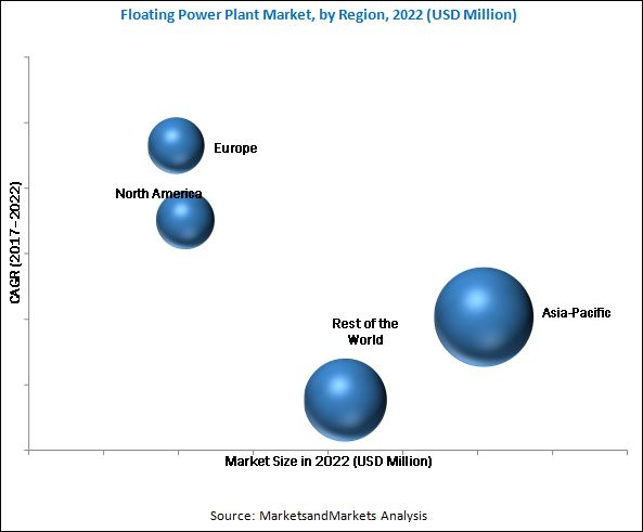 Floating Power Plant Market