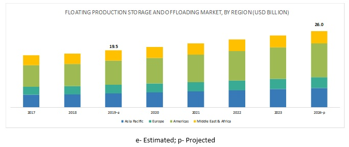 Floating Production Storage and Offloading Market By Region