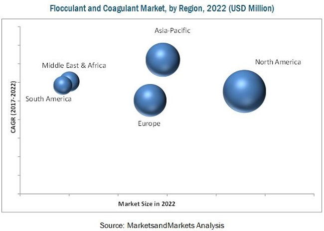 Flocculant and Coagulant Market