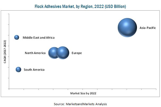 Flock Adhesives Market