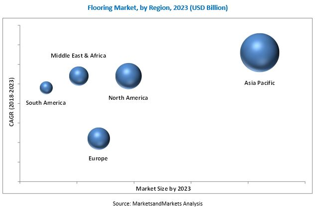 Flooring Market By Material Non Resilient End Use By