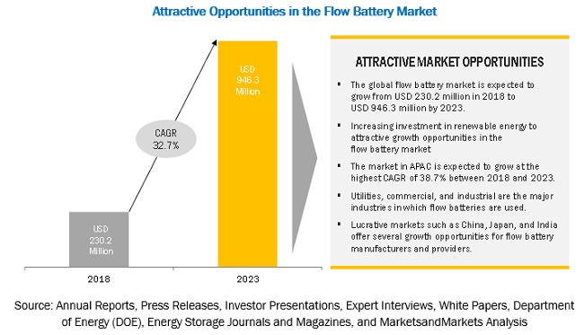 Flow Battery Market