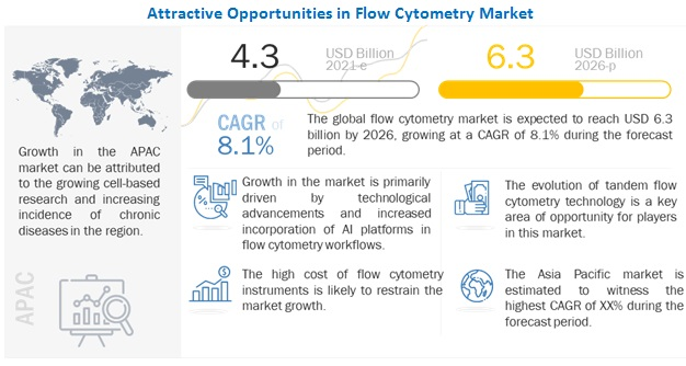 Flow Cytometry Market