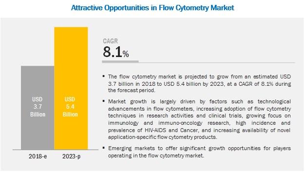 Flow Cytometry Market - 2023 | MarketsandMarkets