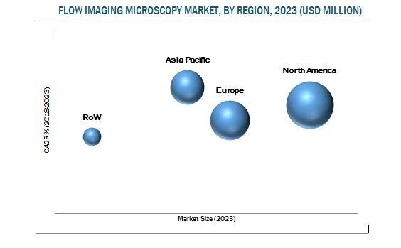 Flow Imaging Microscopy Analysis Market