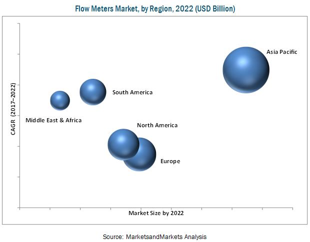 Flow Meters Market by End-use Industry - Global Forecast