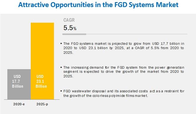 Flue Gas Desulfurization Systems & Services Market
