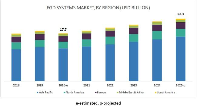 Flue Gas Desulfurization Systems Market by Region