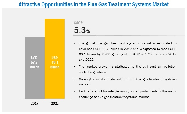 Flue Gas Treatment Systems Market