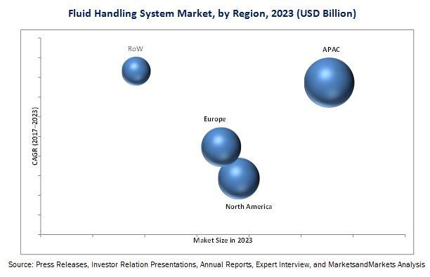 Fluid Handling System Market