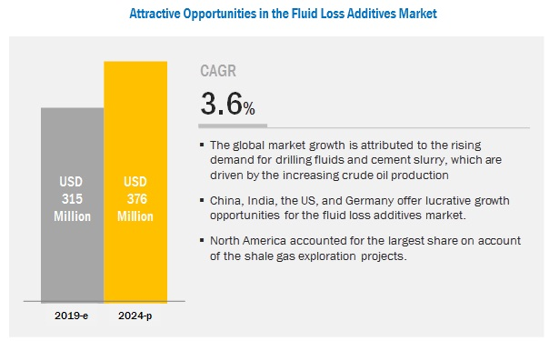 Fluid Loss Additives Market