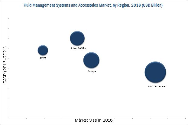 Fluid Management Systems Market, by Region, 2016 (USD Billion)