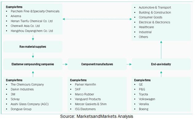 Fluoroelastomers Market Ecosystem Diagram