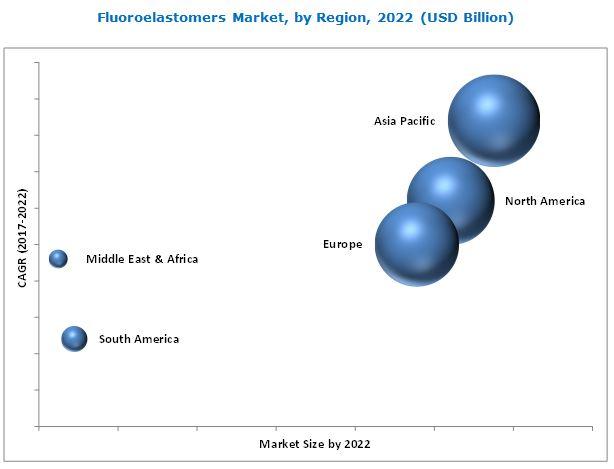 Fluoroelastomers Market