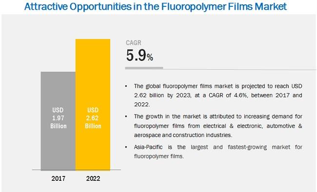 Fluoropolymer Films Market