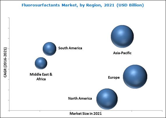 Fluorosurfactants Market