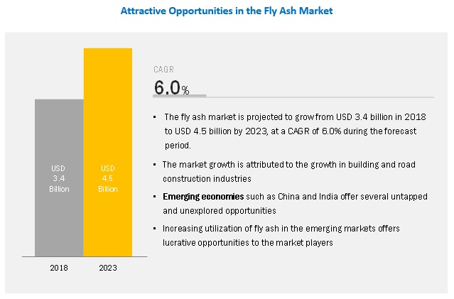 Fly Ash Market by Type & Application - Global Forecast 2021