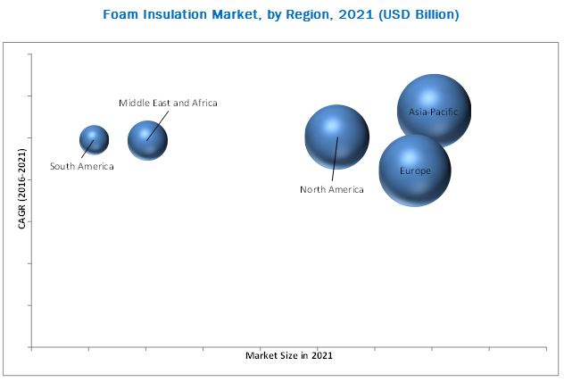 Foam Insulation Market