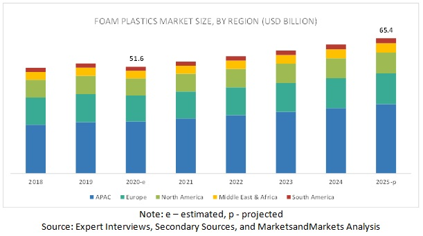 Foam Plastics Market by Region