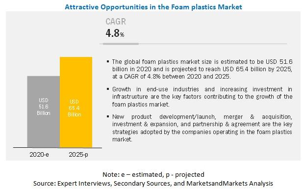 Foam Plastics Market