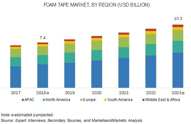 Foam Tape Market