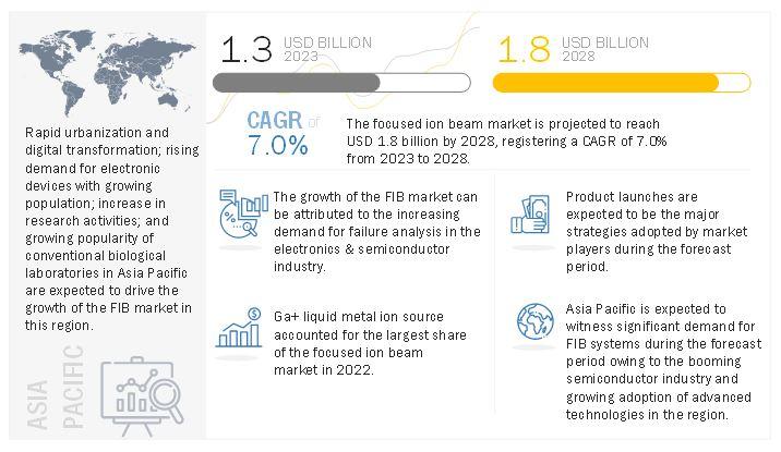 Focused Ion Beam Market