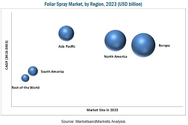Foliar Spray Market
