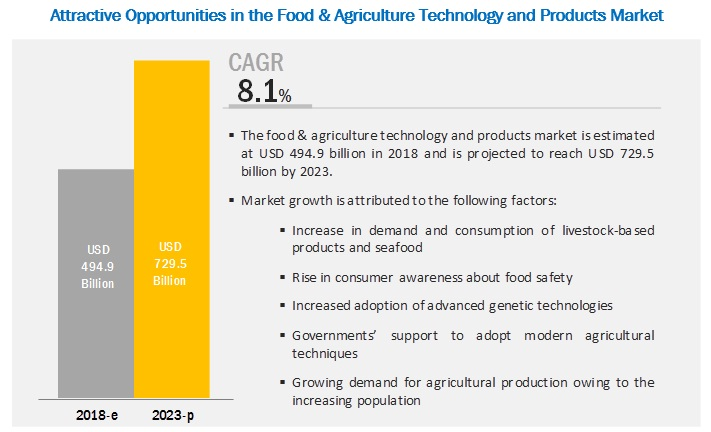 Food and Agriculture Technology and Products Market by