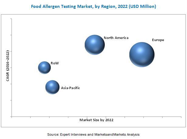 Food Allergen Testing Market