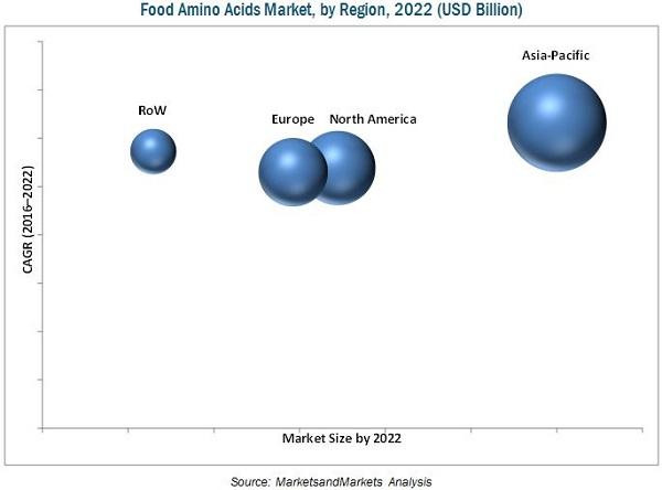 Food Amino Acids Market