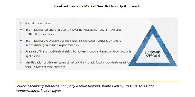 Food antioxidants Market Size: Bottom-Up Approach