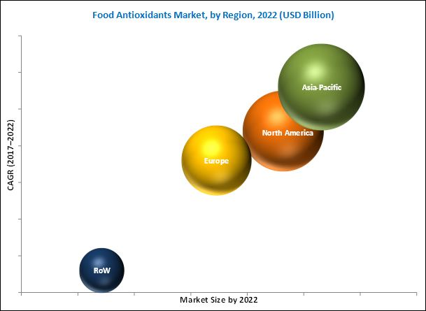 Food Antioxidants Market
