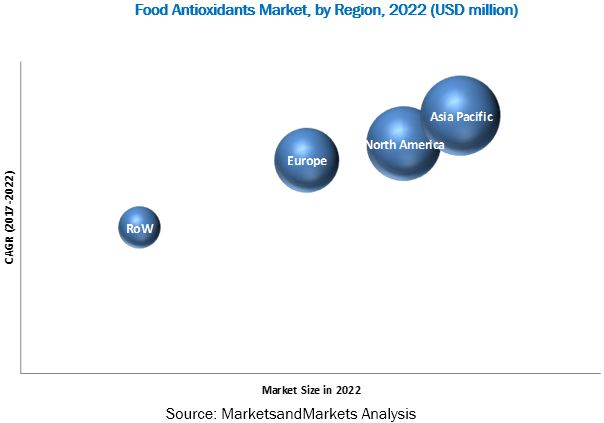 Food Antioxidants Market