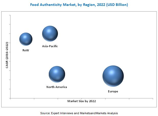Food Authenticity Market