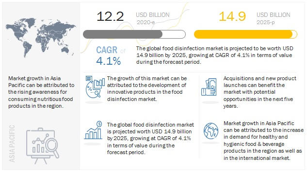 Food Disinfection Market