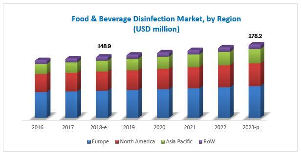 Food & Beverage Disinfection Market