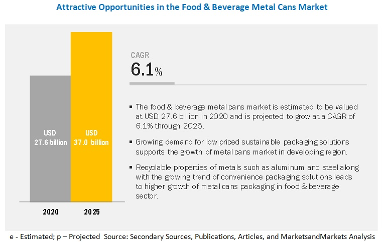 Food & Beverage Metal Cans Market