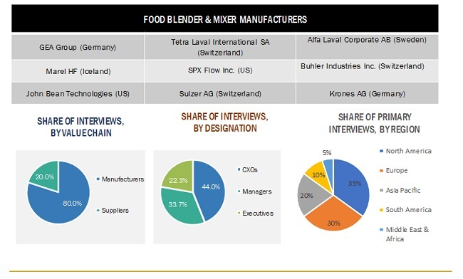 Food-Blenders & Mixers Market Manufacturer