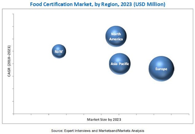 Food Certification Market