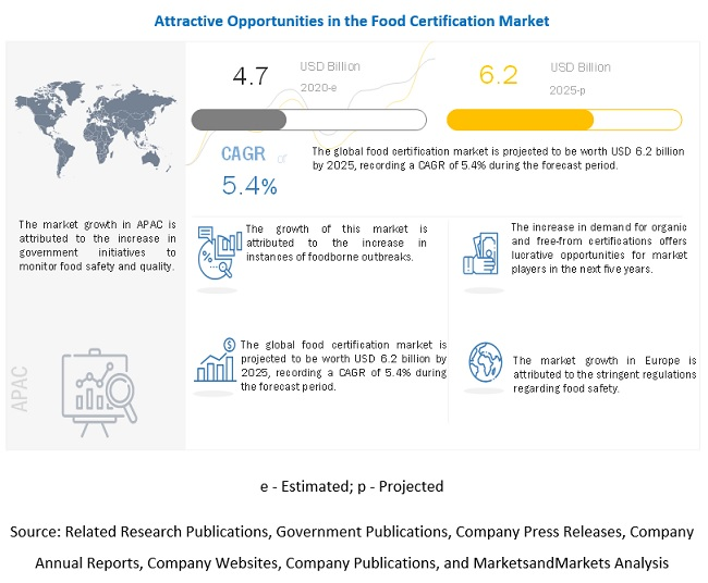 Food Certification Market
