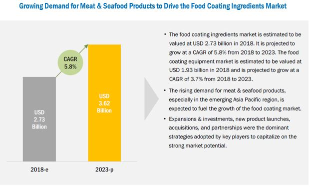 Food Coating Ingredients Market