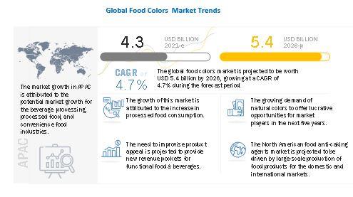 Food Colors Market