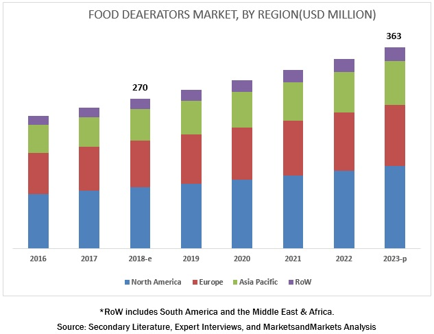 Food Deaerators Market