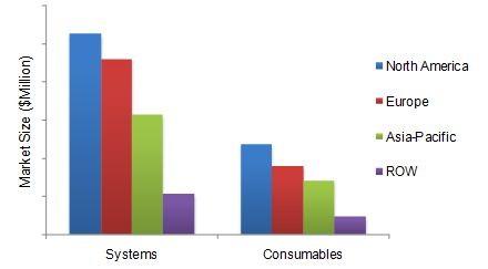 Food Diagnostics Systems Market