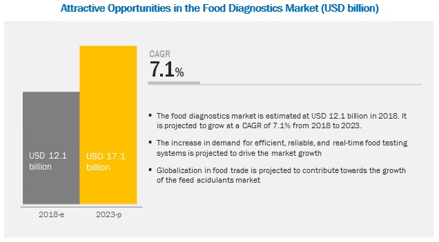 Food Diagnostics Market by Type, Type of Test, Food Tested