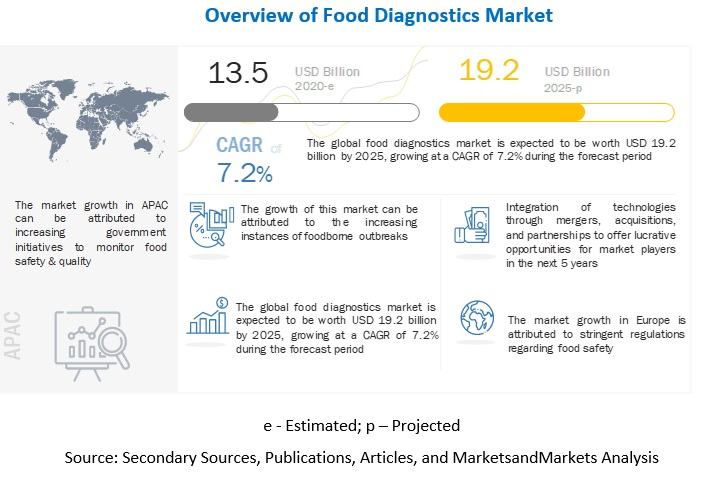 Food Diagnostics Market